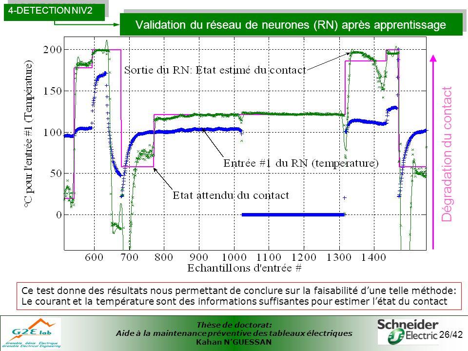 Validation du réseau de neurones (RN) après apprentissage