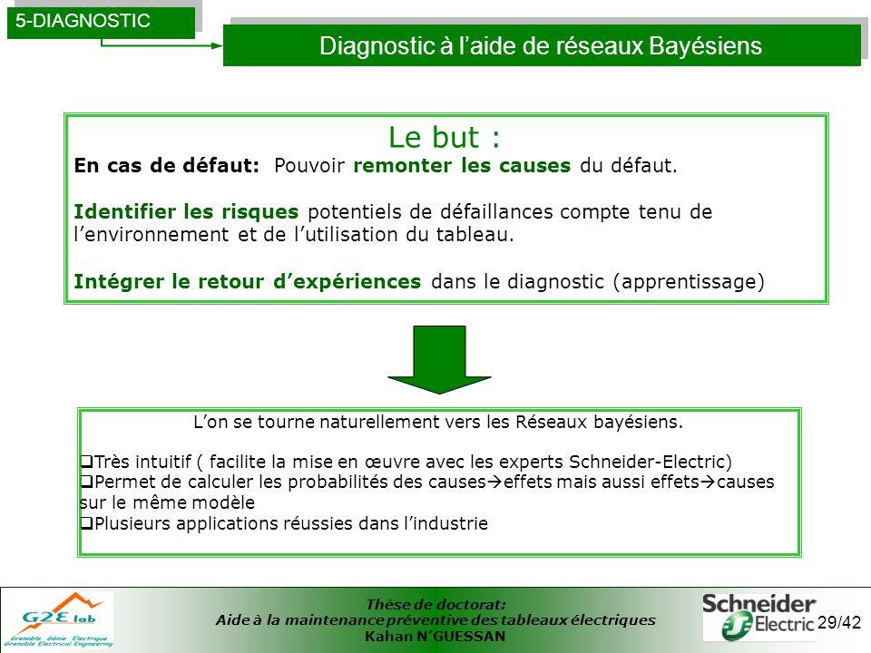 Diagnostic à l'aide de réseaux Bayésiens