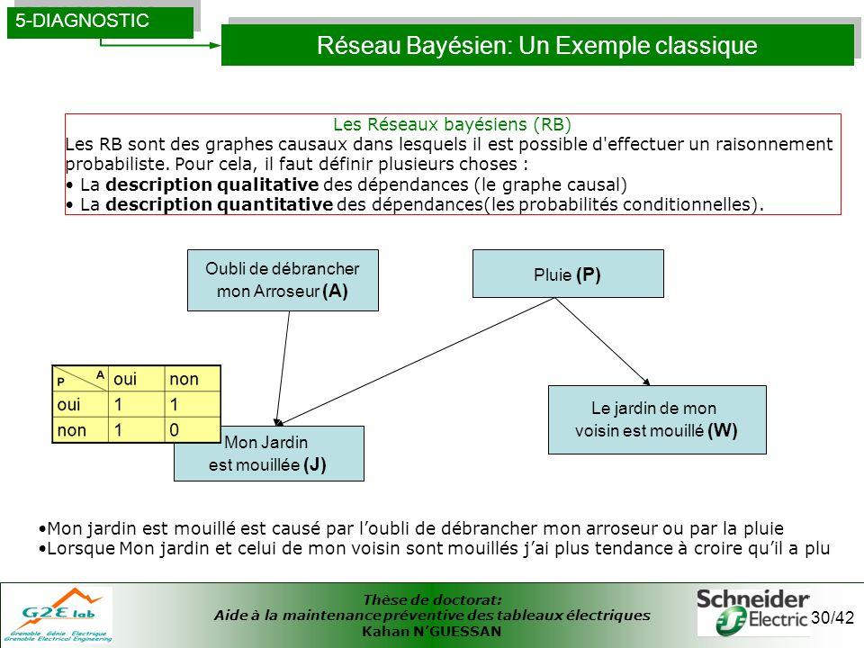 Réseau Bayésien: Un Exemple classique