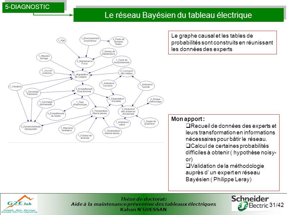 Le réseau Bayésien du tableau électrique