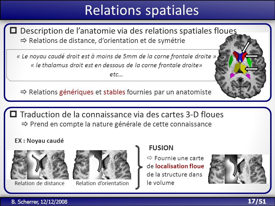 Relations spatiales Description de l'anatomie via des relations spatiales floues. Relations de distance, d'orientation et de symétrie.