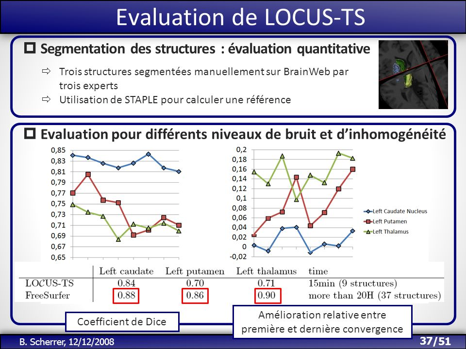 Evaluation de LOCUS-TS