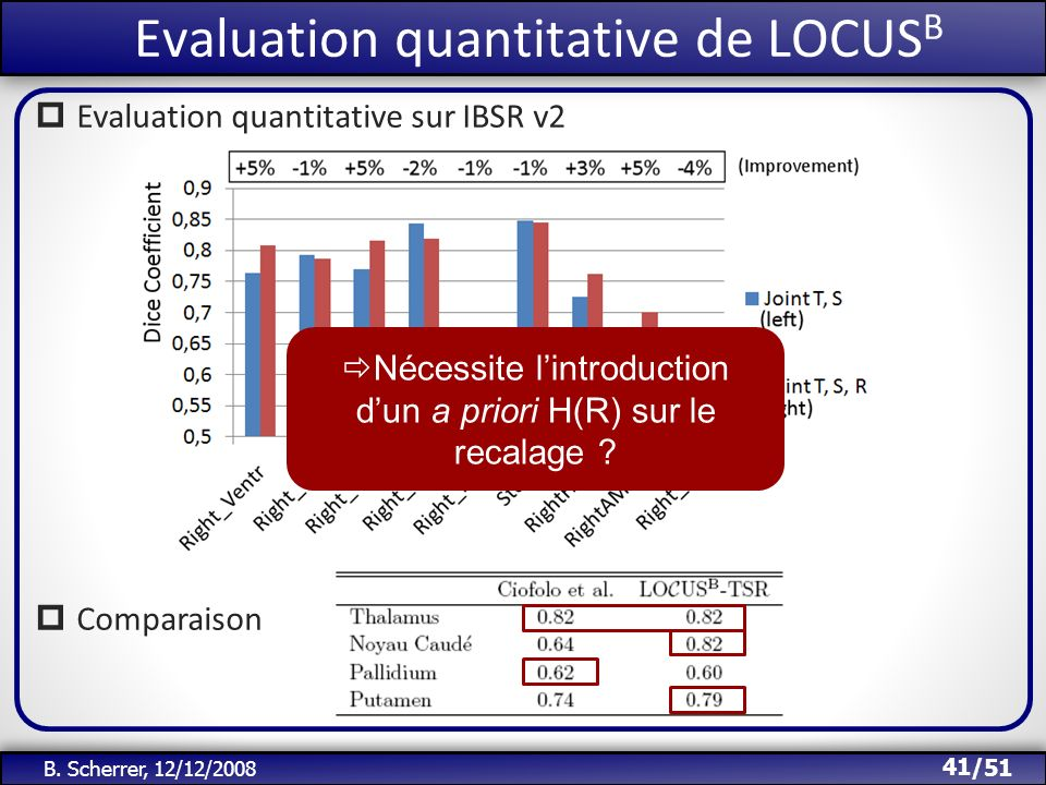 Evaluation quantitative de LOCUSB