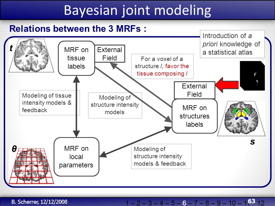 Bayesian joint modeling