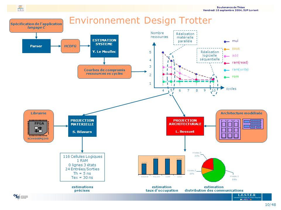 Environnement Design Trotter