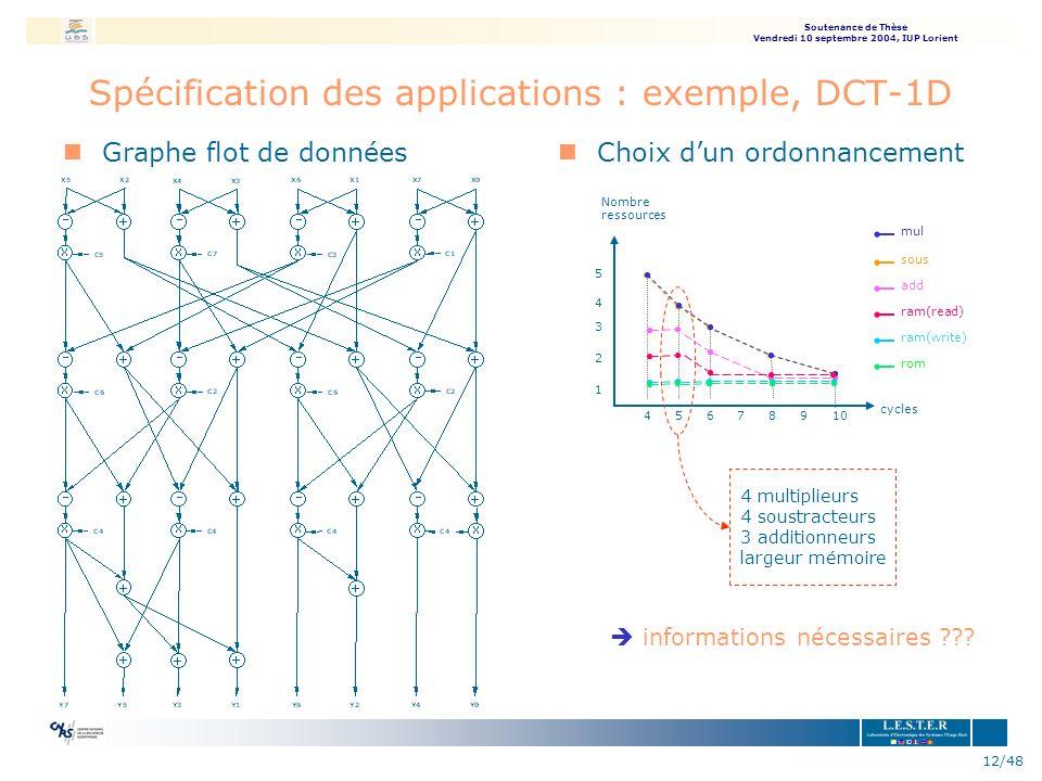 Spécification des applications : exemple, DCT-1D