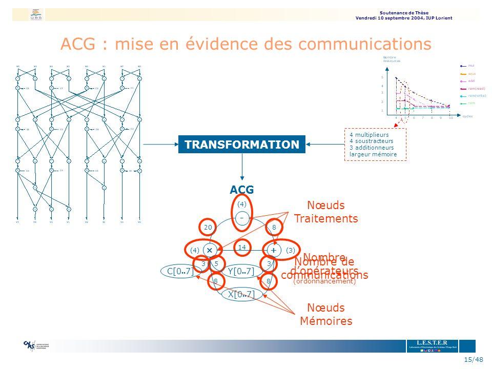 ACG : mise en évidence des communications