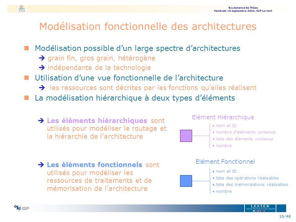 Modélisation fonctionnelle des architectures