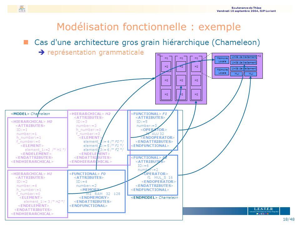 Modélisation fonctionnelle : exemple