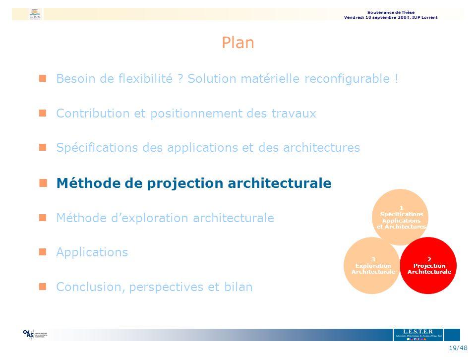 Plan Méthode de projection architecturale