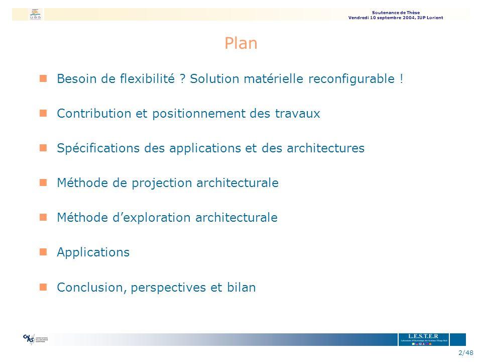 Plan Besoin de flexibilité Solution matérielle reconfigurable !