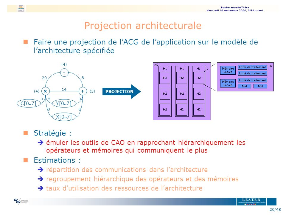 Projection architecturale