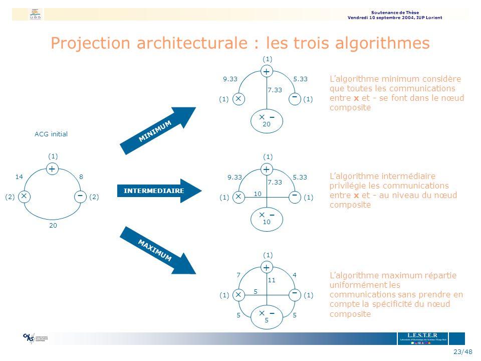 Projection architecturale : les trois algorithmes
