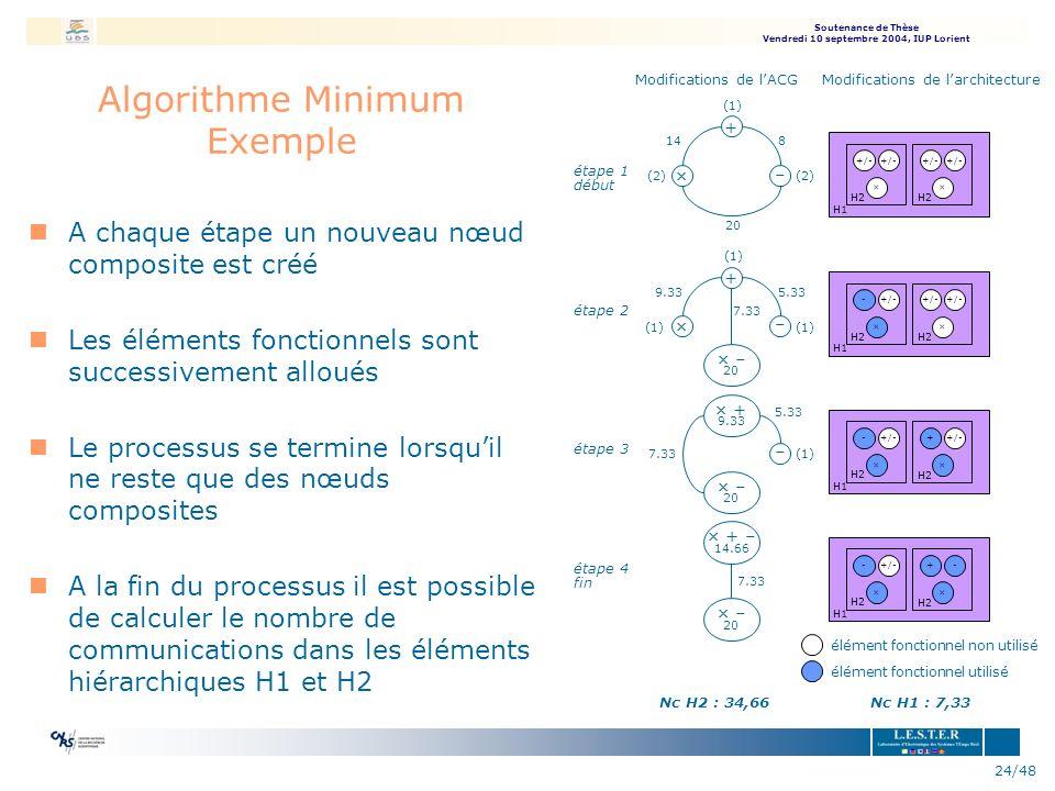 Algorithme Minimum Exemple