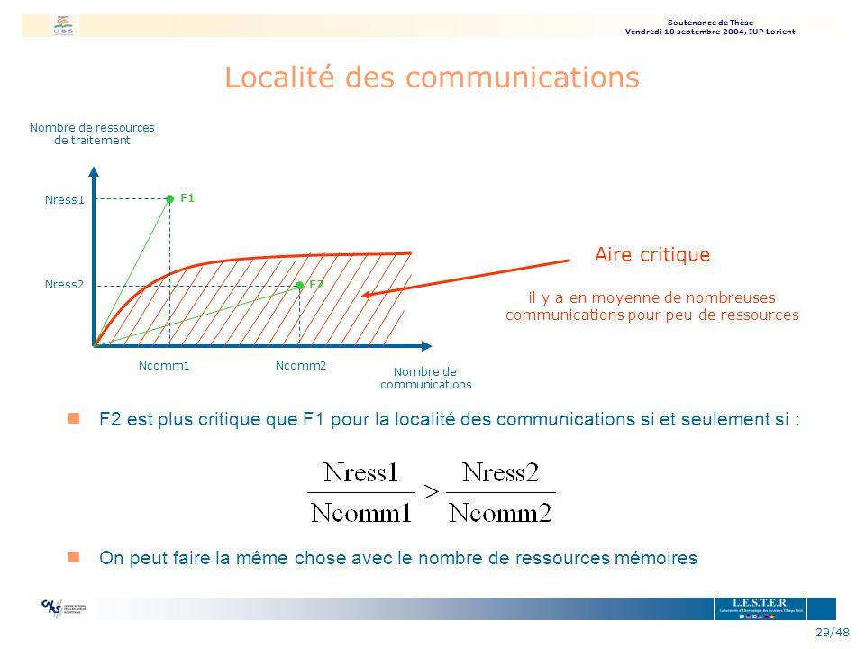 Localité des communications