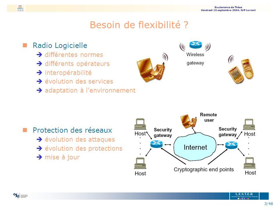 Besoin de flexibilité Radio Logicielle Protection des réseaux