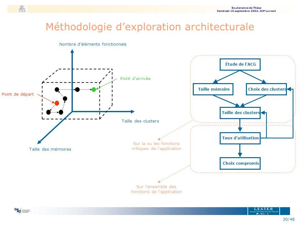 Méthodologie d'exploration architecturale