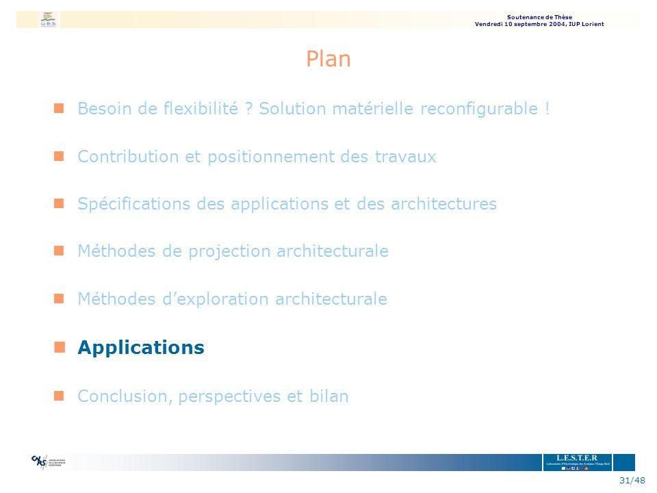 Plan Besoin de flexibilité Solution matérielle reconfigurable ! Contribution et positionnement des travaux.