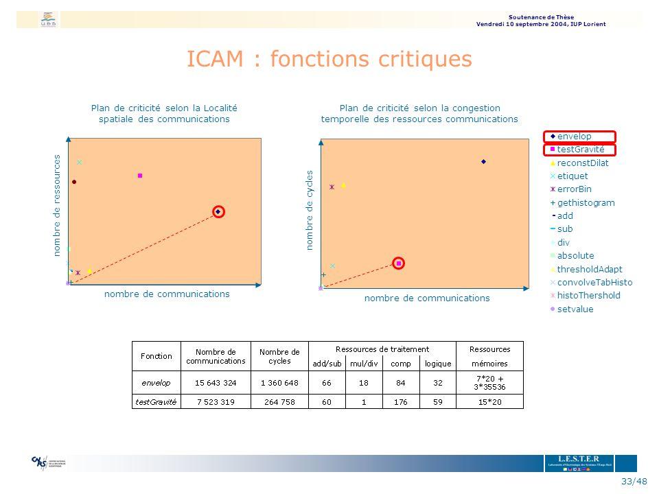 ICAM : fonctions critiques