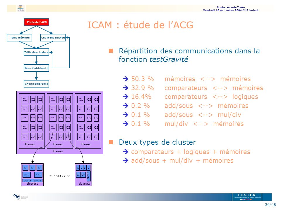 ICAM : étude de l'ACG Étude de. l'ACG. Taille mémoire. Choix des clusters. Répartition des communications dans la fonction testGravité.
