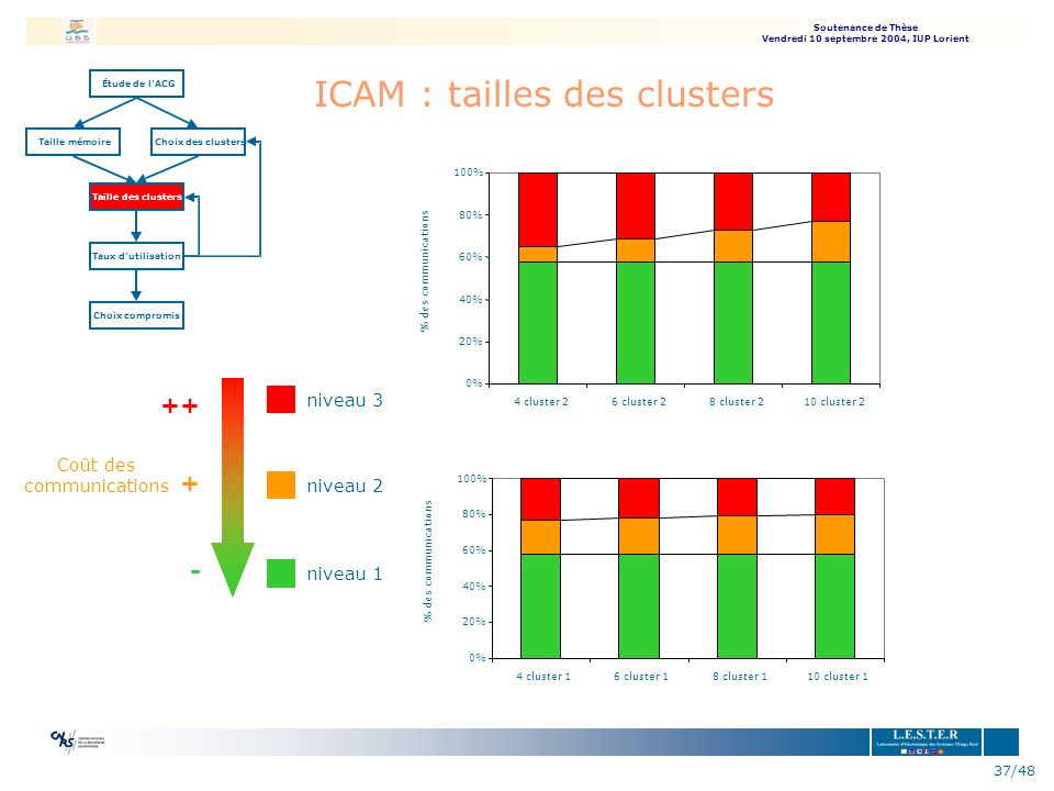 ICAM : tailles des clusters