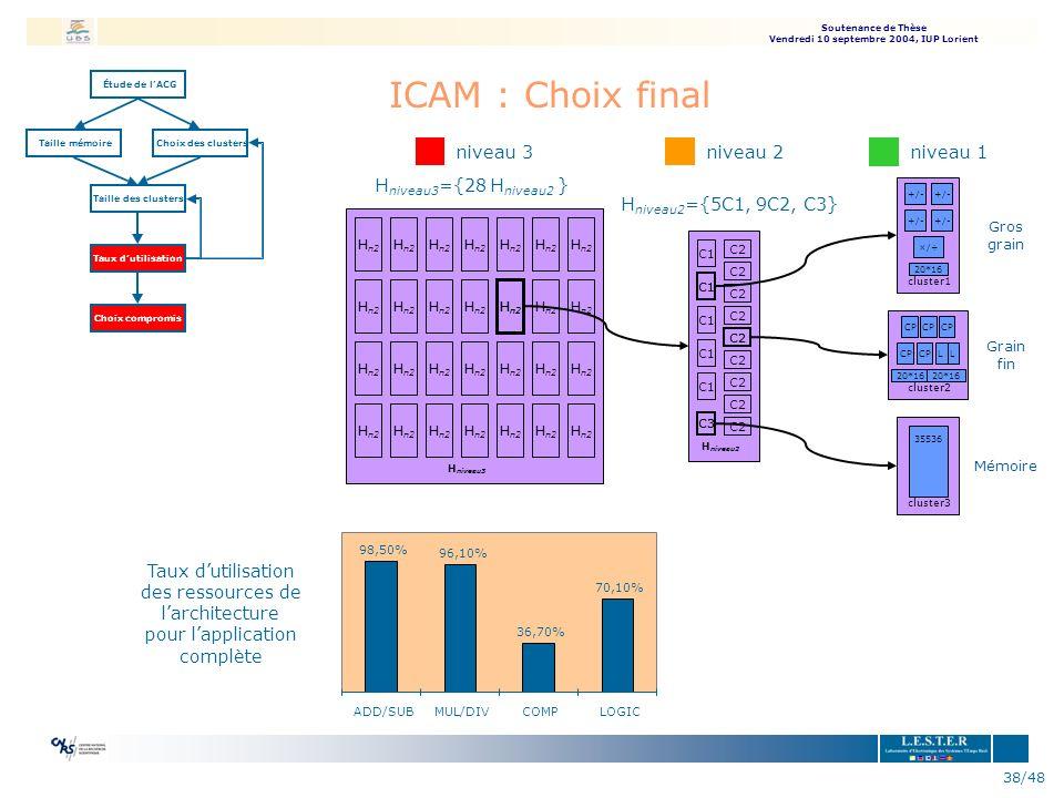 ICAM : Choix final niveau 3 Hniveau3={28 Hniveau2 } niveau 2