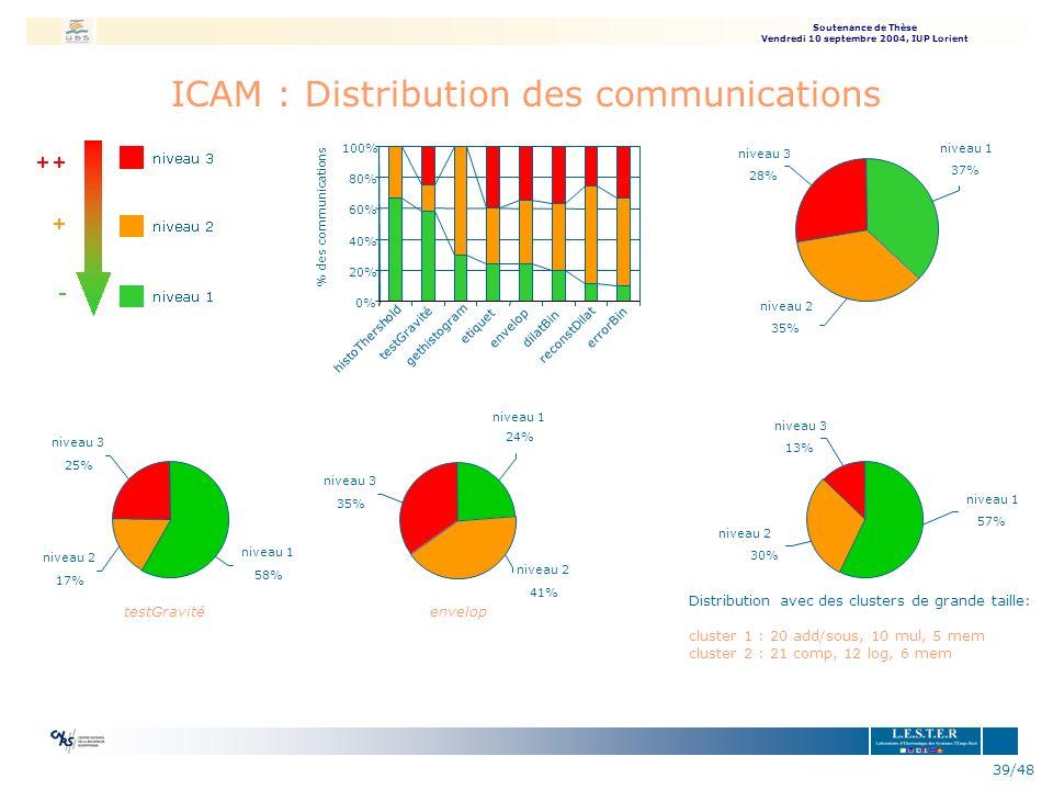 ICAM : Distribution des communications