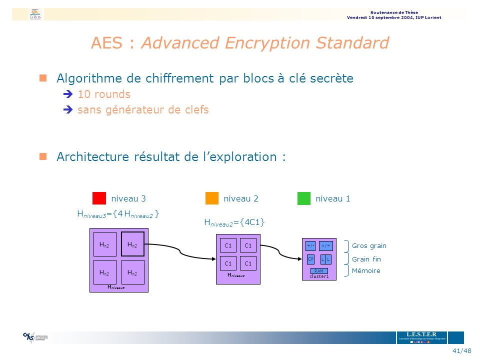 AES : Advanced Encryption Standard