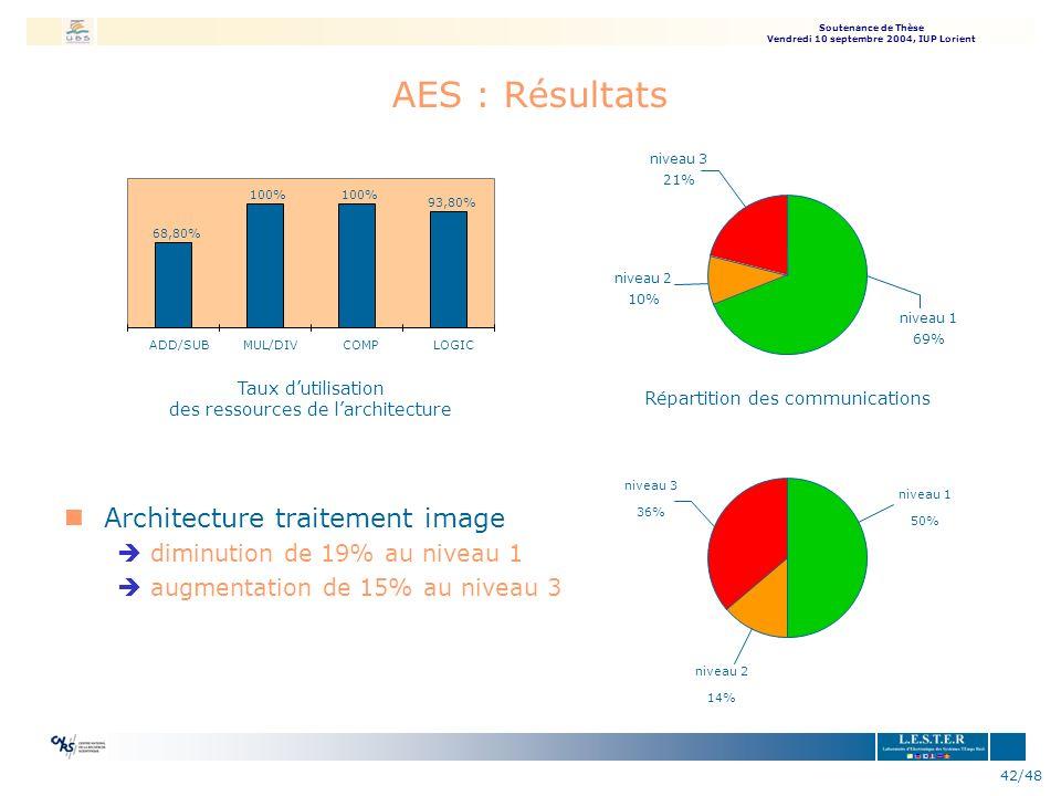 AES : Résultats Architecture traitement image