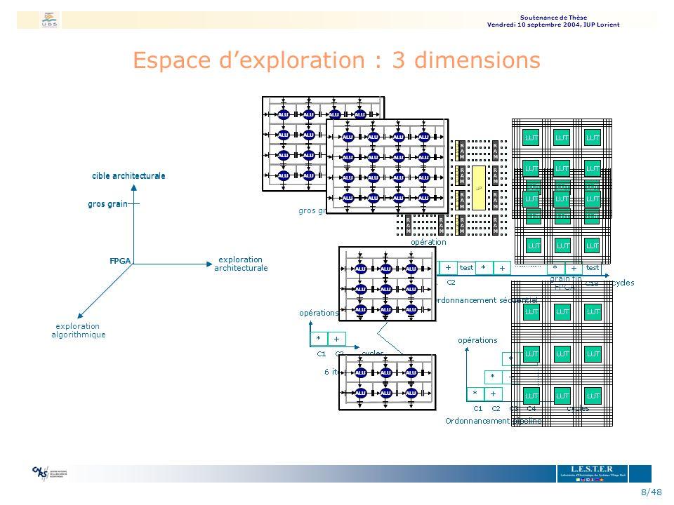 Espace d'exploration : 3 dimensions