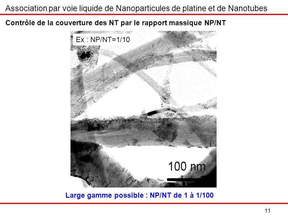 Association par voie liquide de Nanoparticules de platine et de Nanotubes