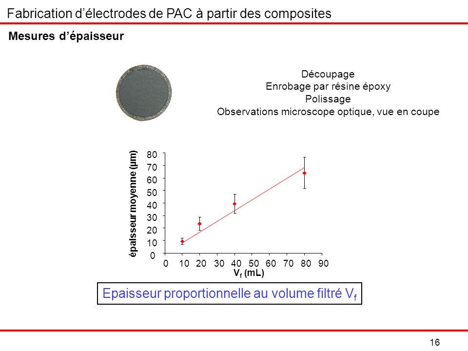 Fabrication d'électrodes de PAC à partir des composites