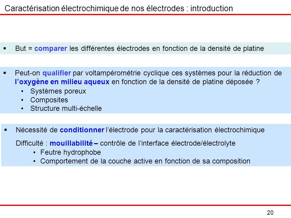 Caractérisation électrochimique de nos électrodes : introduction