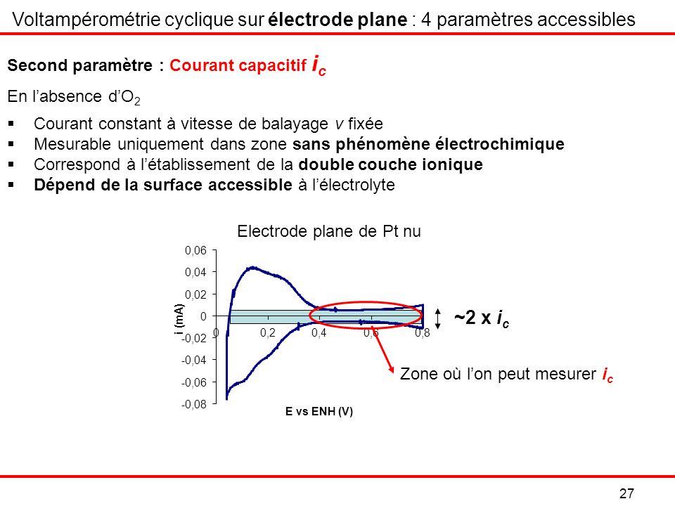 Electrode plane de Pt nu