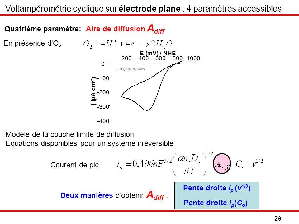 Voltampérométrie cyclique sur électrode plane : 4 paramètres accessibles
