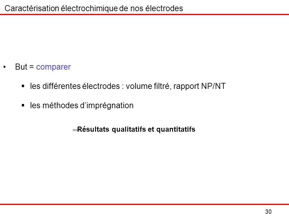 Caractérisation électrochimique de nos électrodes