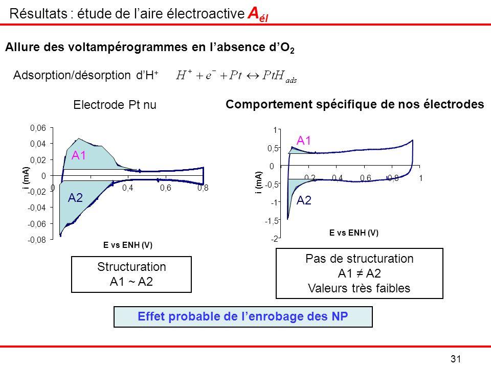 Comportement spécifique de nos électrodes