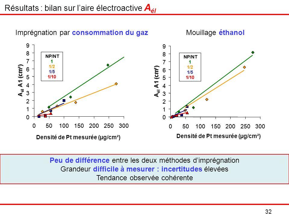 Résultats : bilan sur l'aire électroactive Aél