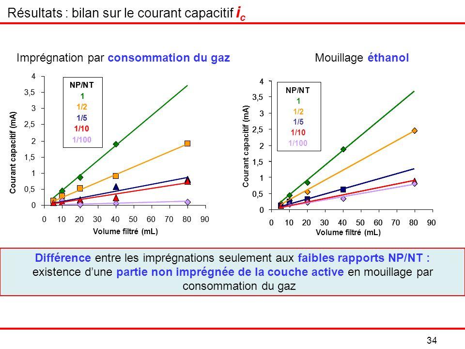 Imprégnation par consommation du gaz