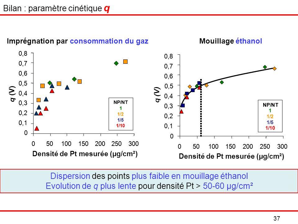 Bilan : paramètre cinétique q