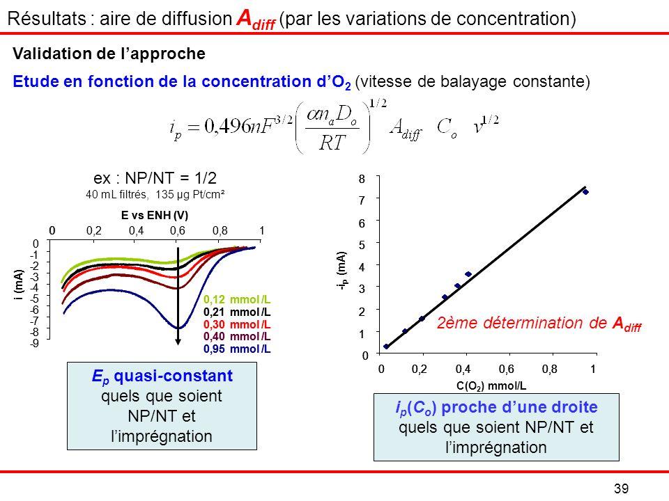 Résultats : aire de diffusion Adiff (par les variations de concentration)