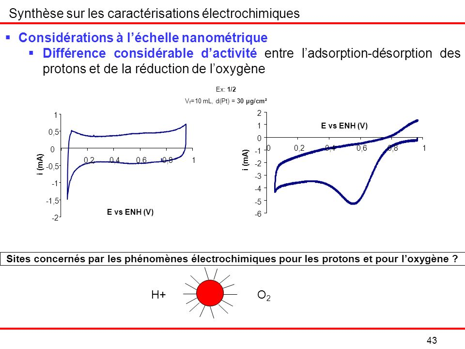 Synthèse sur les caractérisations électrochimiques