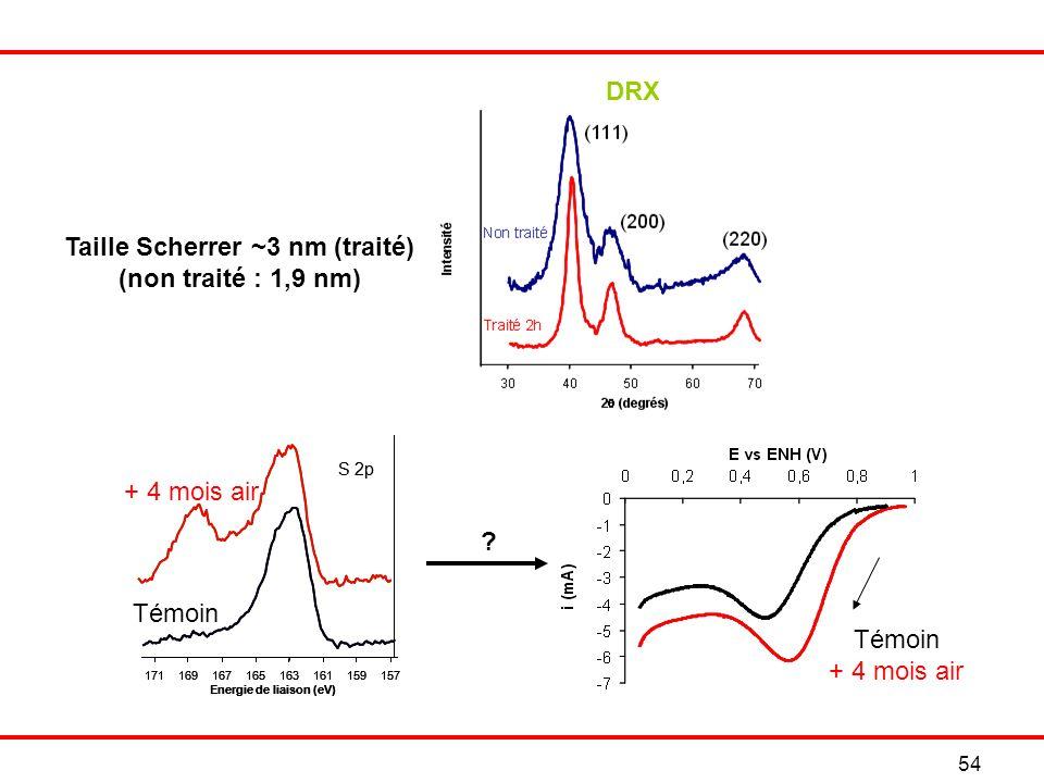 Taille Scherrer ~3 nm (traité)