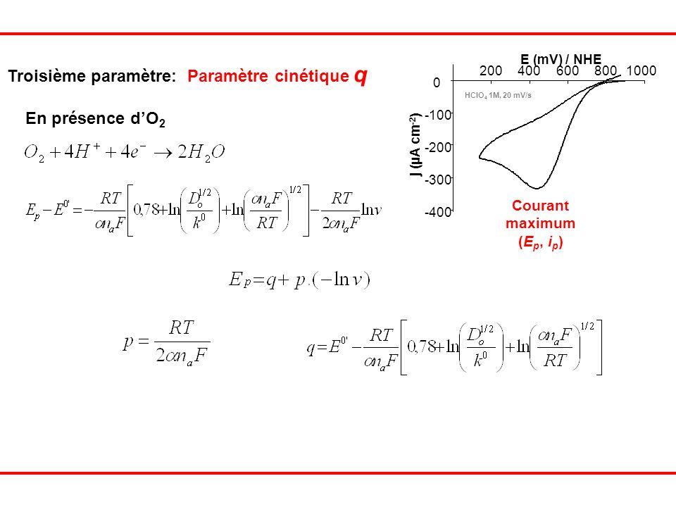 Troisième paramètre: Paramètre cinétique q