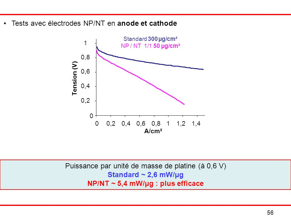 NP/NT ~ 5,4 mW/µg : plus efficace