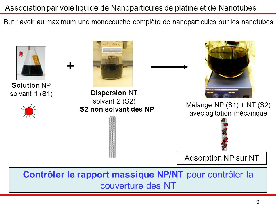Mélange NP (S1) + NT (S2) avec agitation mécanique