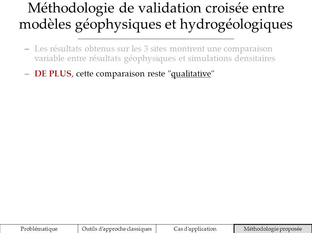 Méthodologie de validation croisée entre modèles géophysiques et hydrogéologiques