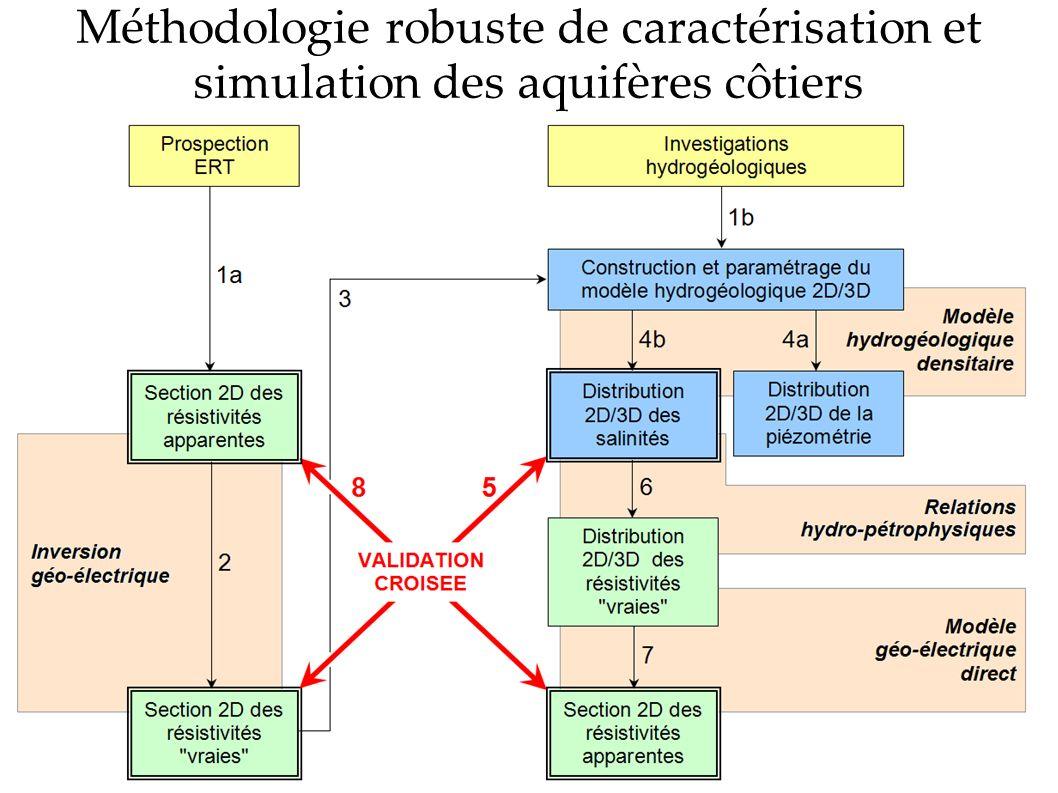 Méthodologie robuste de caractérisation et simulation des aquifères côtiers