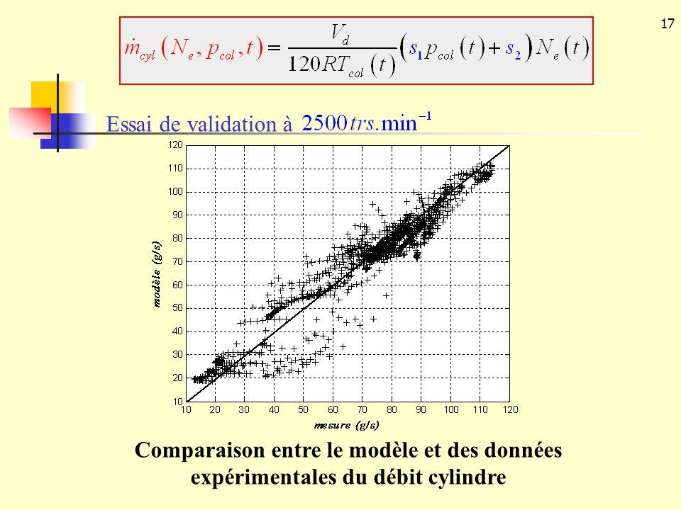 Essai de validation à Comparaison entre le modèle et des données expérimentales du débit cylindre