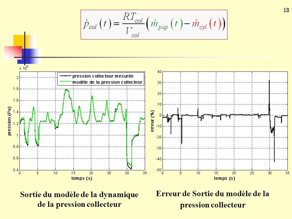 Sortie du modèle de la dynamique de la pression collecteur